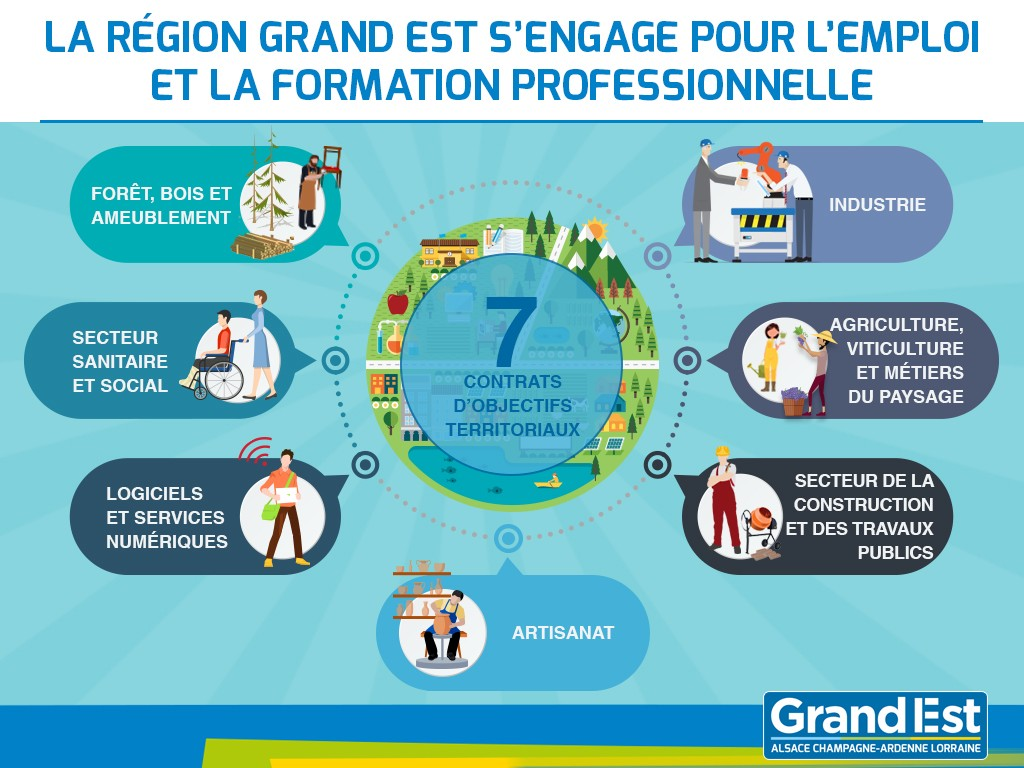 7 contrats d'objectifs territoriaux mis en place en Grand Est