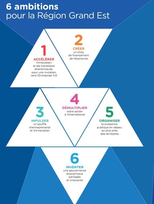 6 objectifs pour inventer l'économie de demain