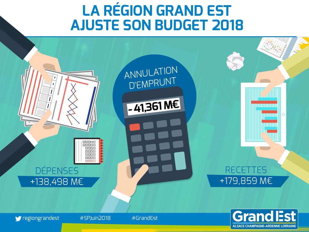 Décision Modificative n°1 : la Région ajuste son budget 2018