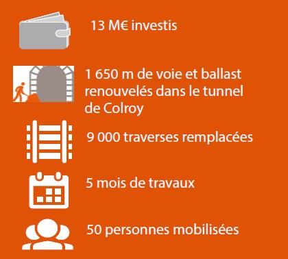 Chiffres-clés des travaux 13 M€, 1650 m de voie et ballast renouvelés