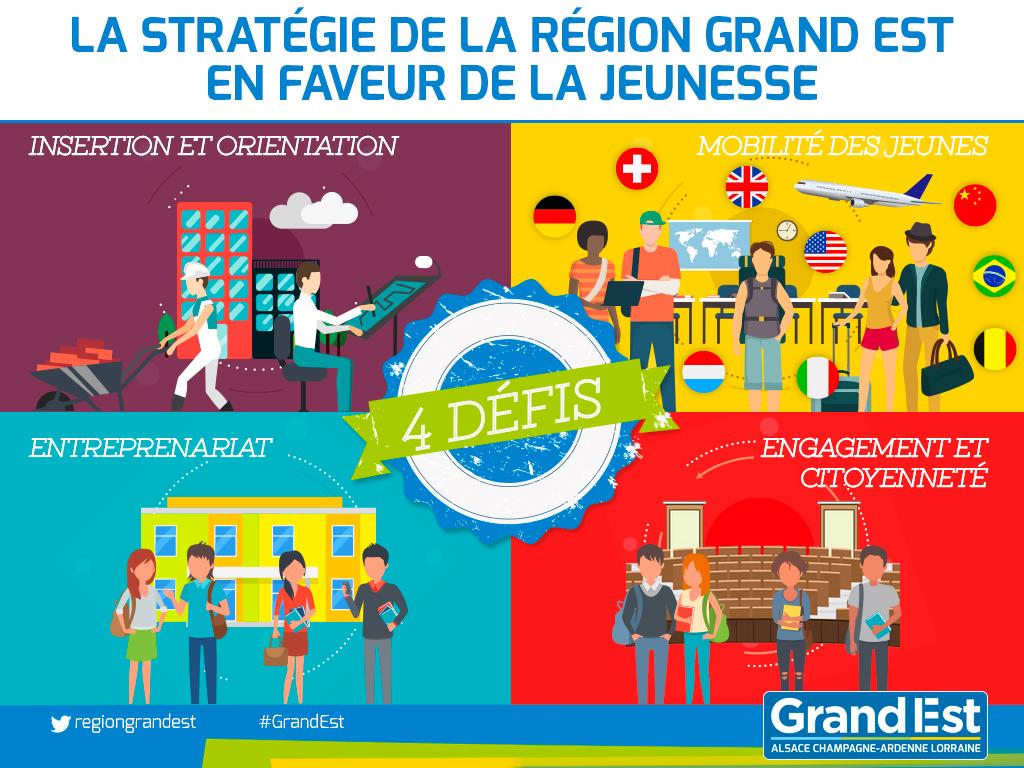 Stratégie régionale en faveur de la jeunesse - Région Grand Est