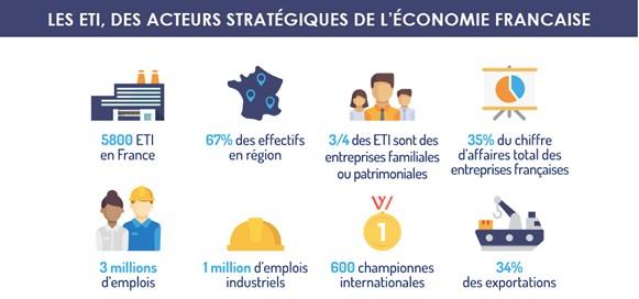 Les Entreprises de taille intermédiaire en France